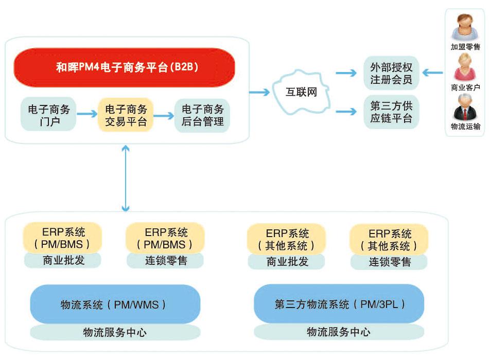一个电子商务公司的组织结构图
